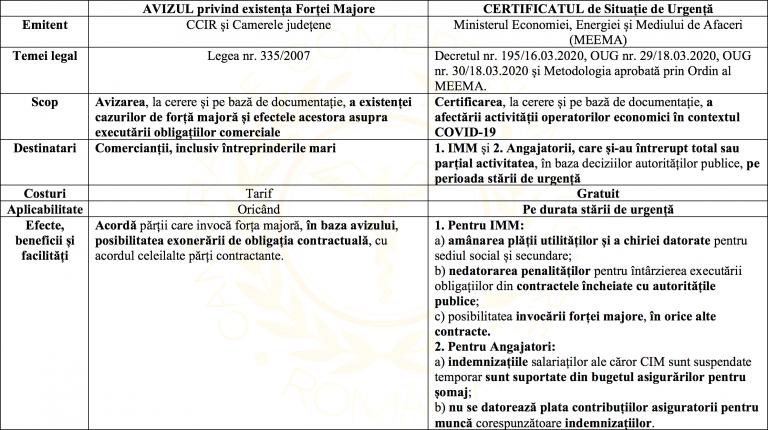 AVIZUL-privind-existența-cazurilor-de-forță-majoră-și-CERTIFICATUL-de-Situație-de-Urgență